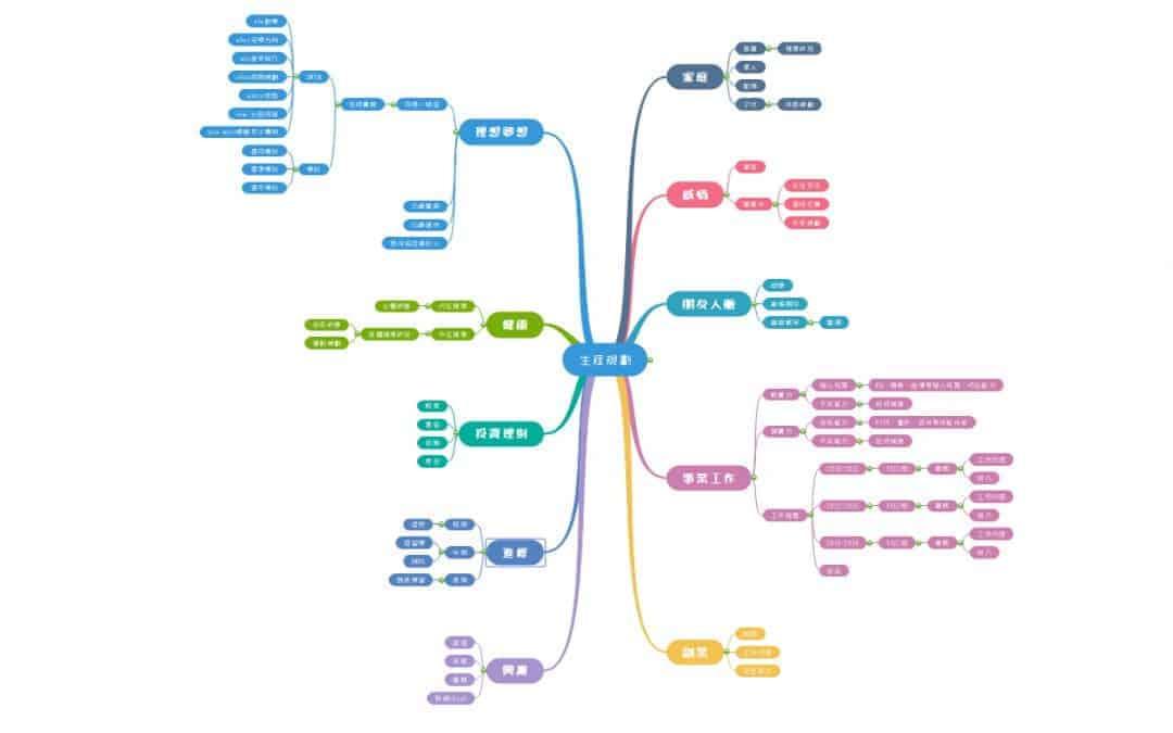 心智圖軟體 MindMaster Pro 打造自己的心智圖生涯規劃藍圖